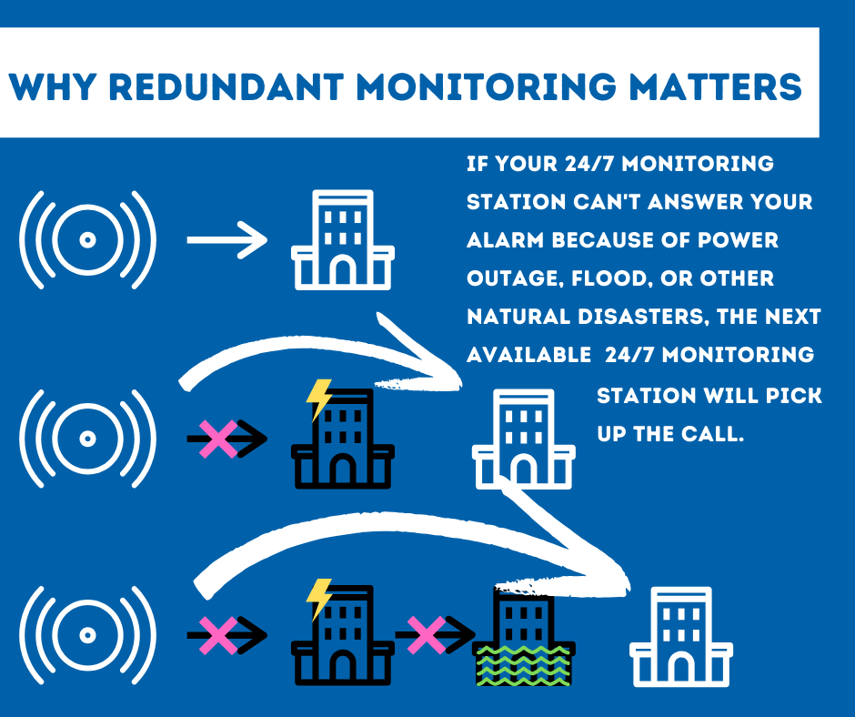 Security System Monitoring Pittsburgh